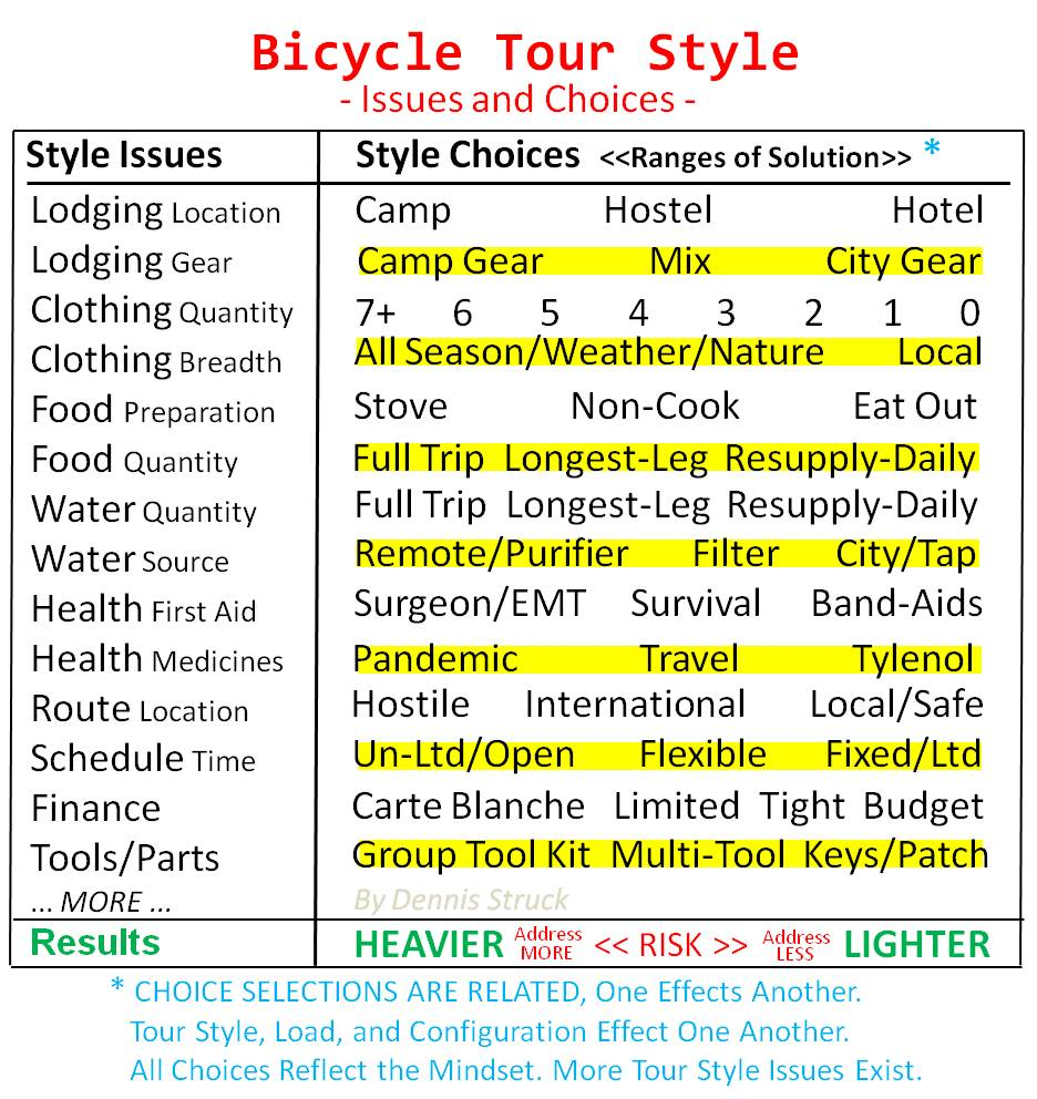 Bicycle Tour Style.