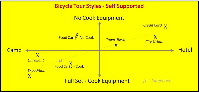 Graph of Cooking Gear to Lodging Type.