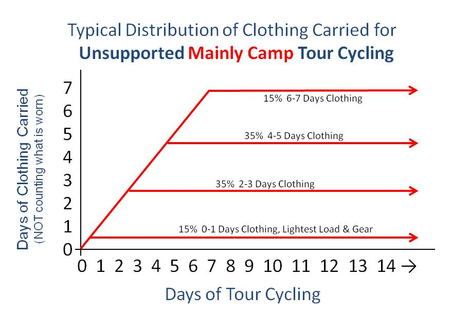 How much Clothing to Carry on a Camping Bicycle Tour (self supported bike tour, fully loaded cycling tour, bicycle campaign, bicycle travel).